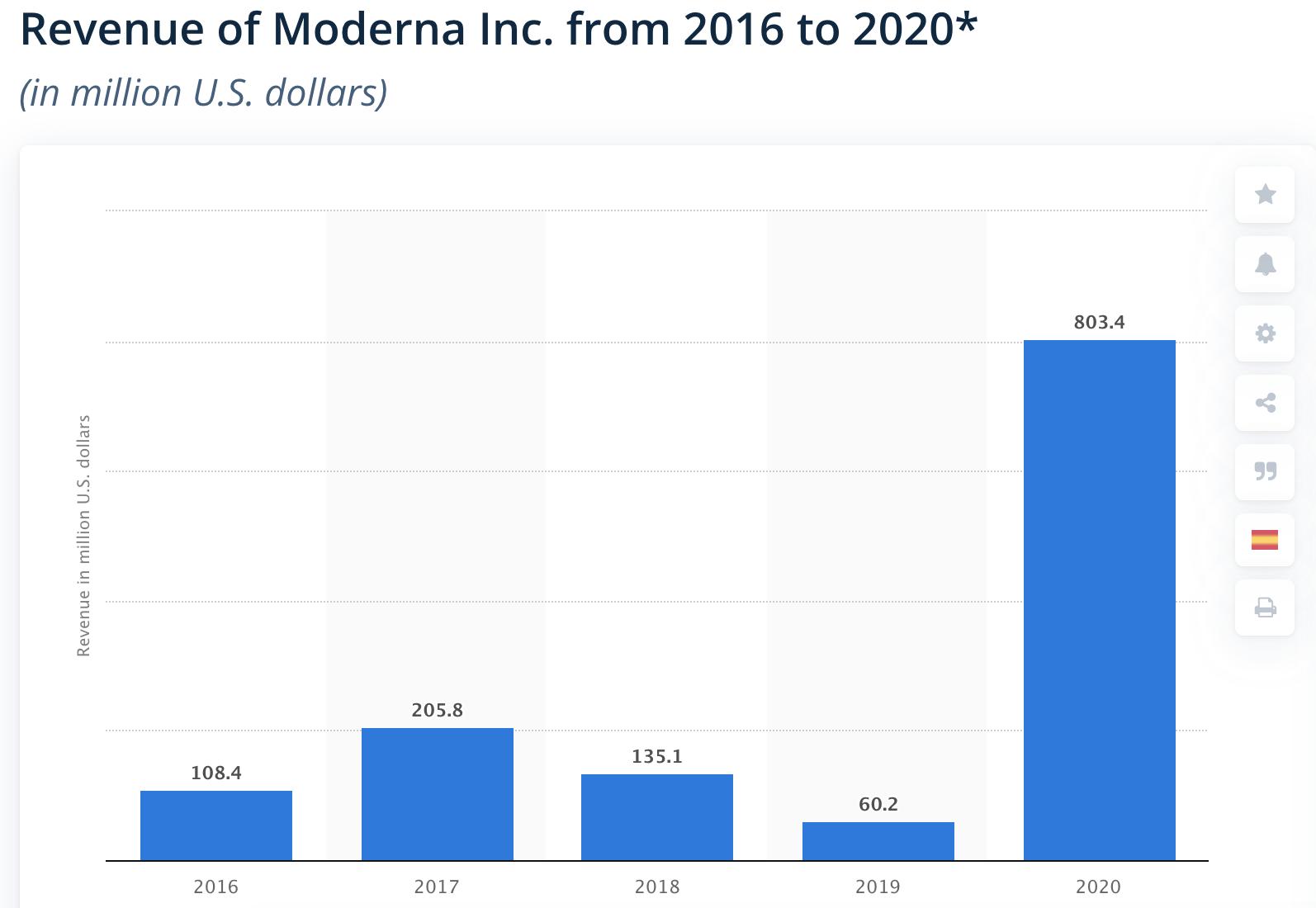 Moderna Revenue
