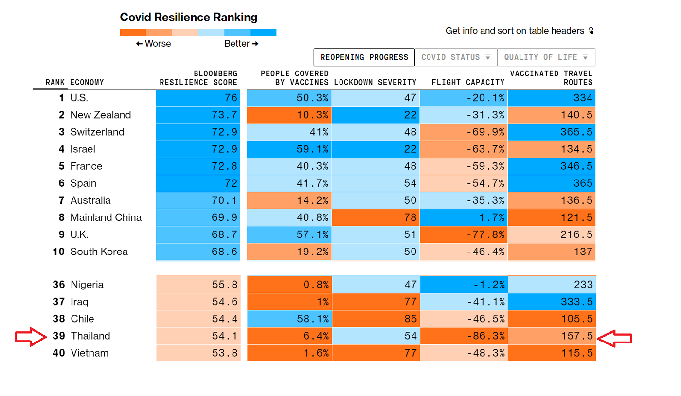 covid-resilience-ranking-12july