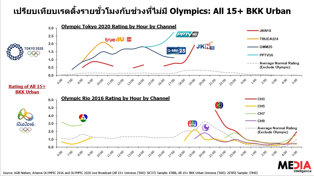 olympic 2016 vs 2020 tv rating