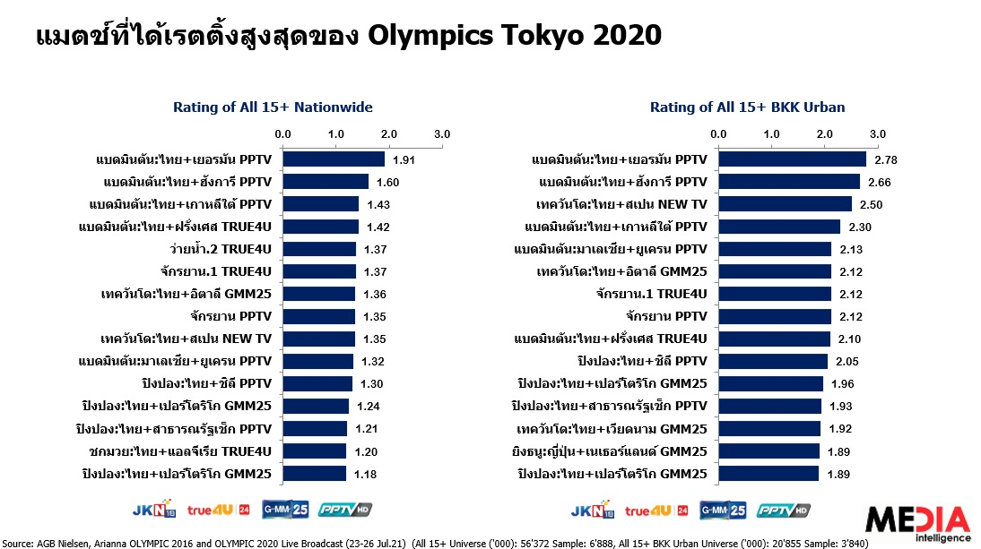 olympic 2020 tv rating 2