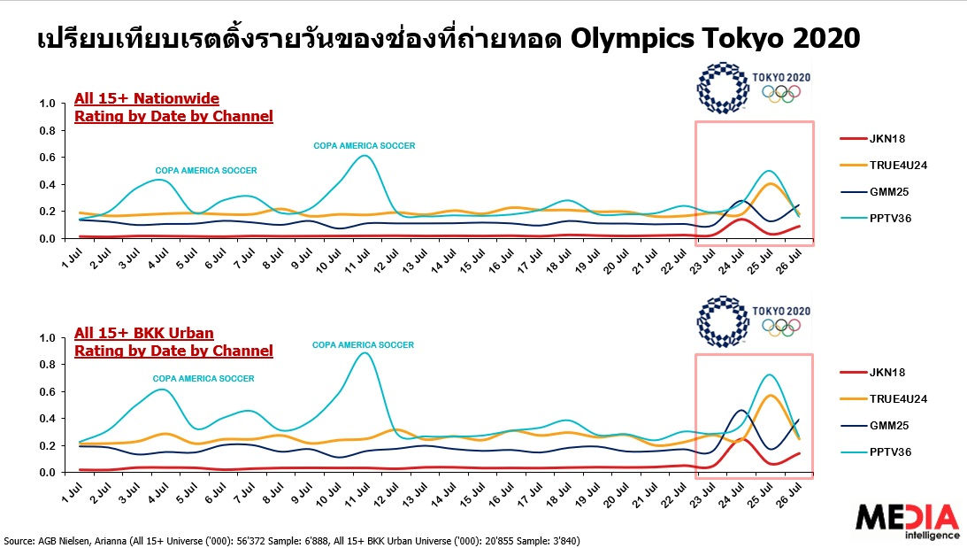 olympic 2020 tv rating