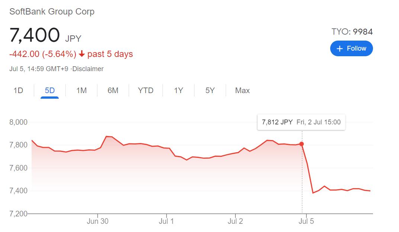 softbank stock after didi regulate
