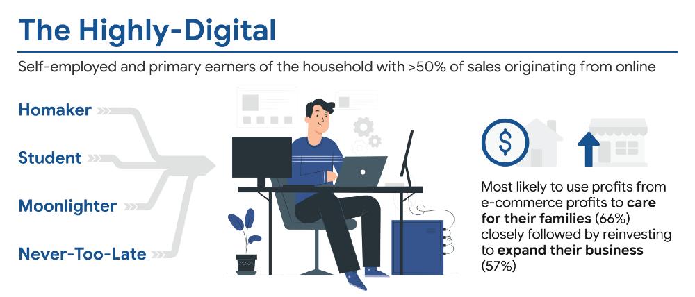5. Online Seller Archetypes_The Highly-digital