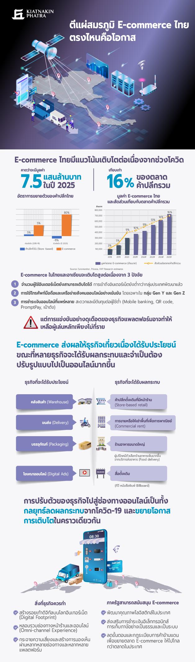 E-commerce info