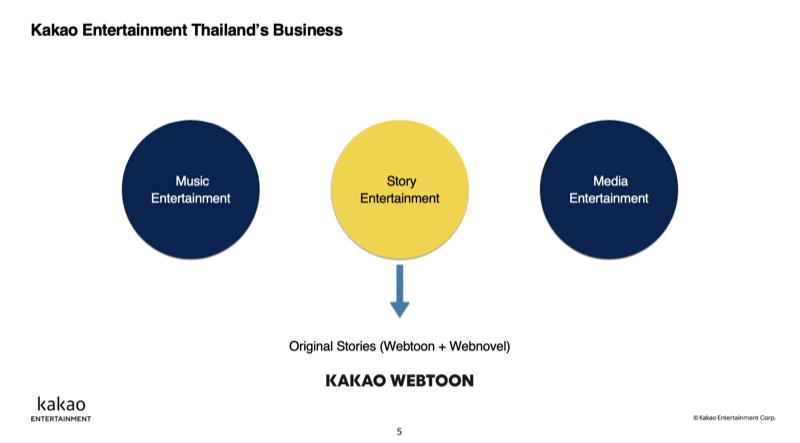 KAKAO WEBTOON Thailand