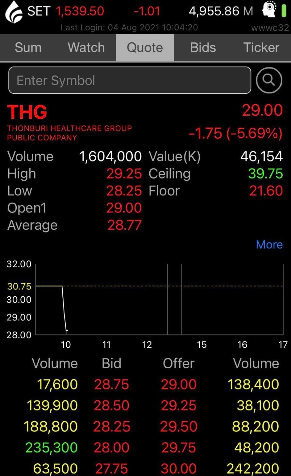 THG set