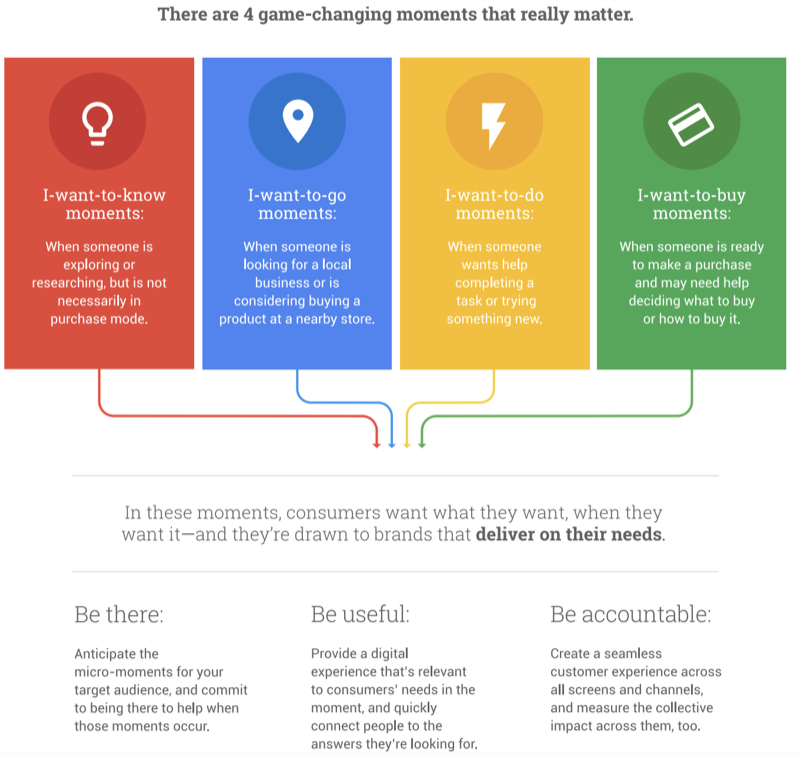 Think with Google_Micro-moment