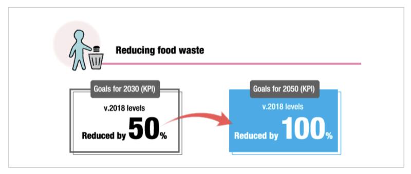 Lawson Japan_Sustainability Plan