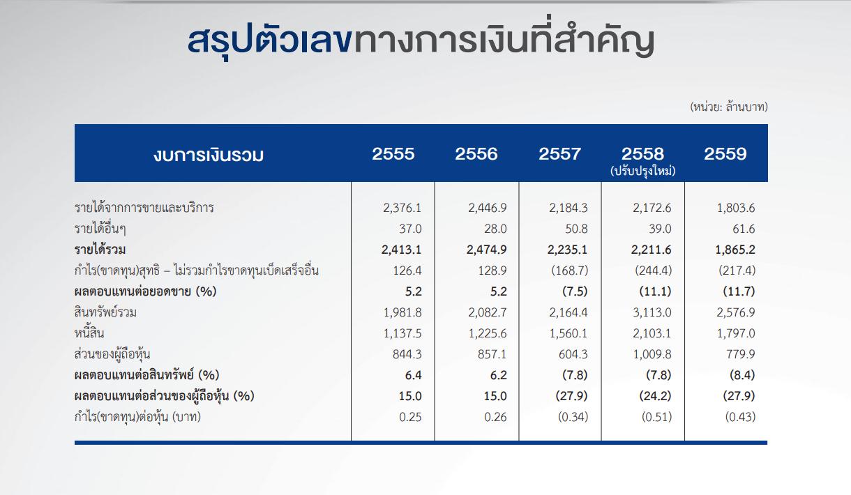 Post revenue 2559