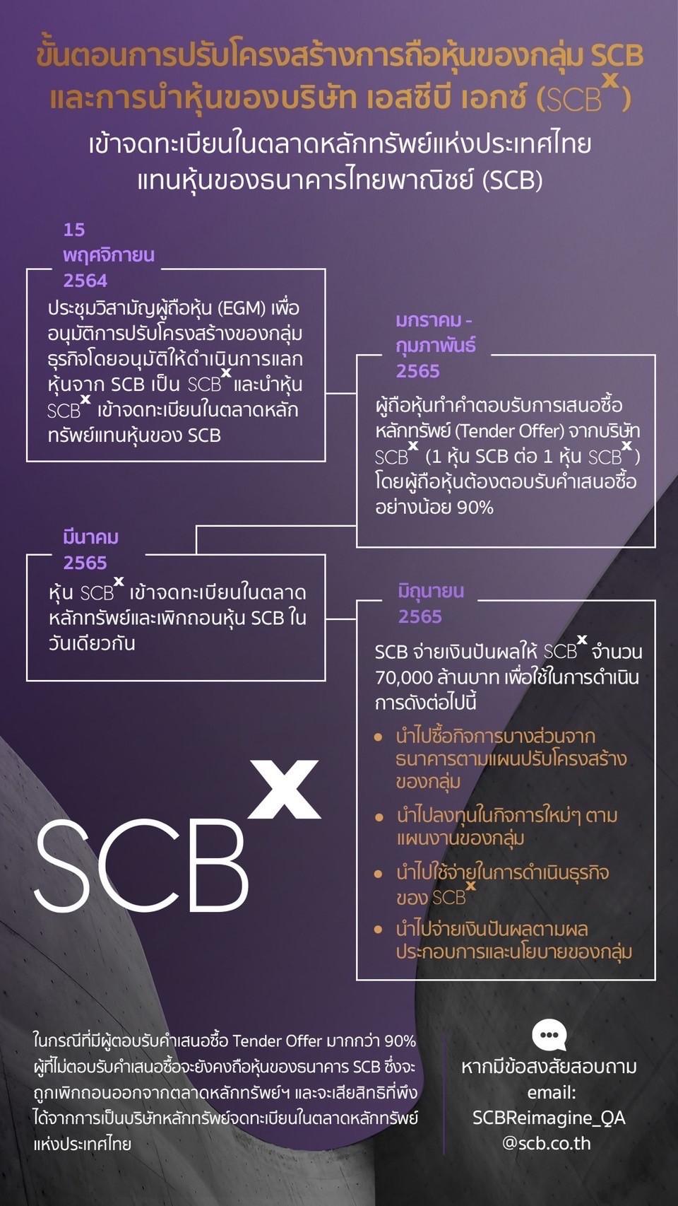 SCBX lising set