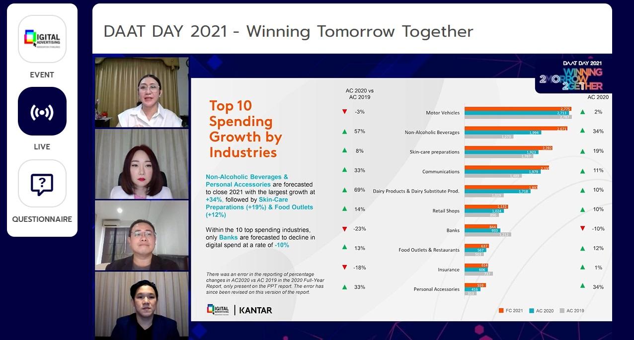 daat 2021 by industry 2