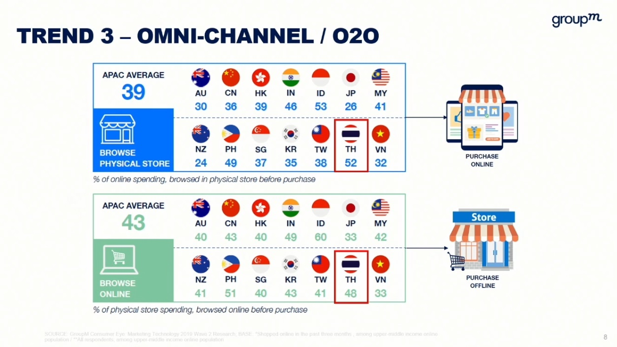 groupM Focal 2021 Omni channel