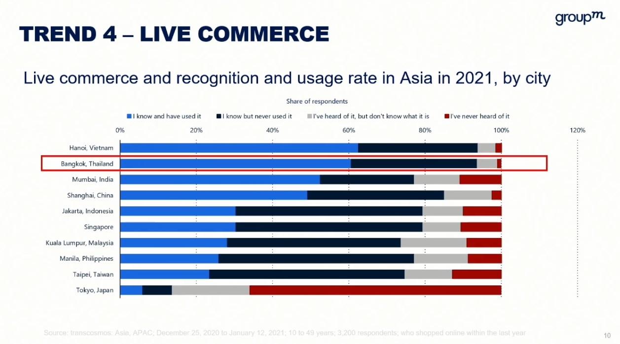 groupm focal 2021 live commerce