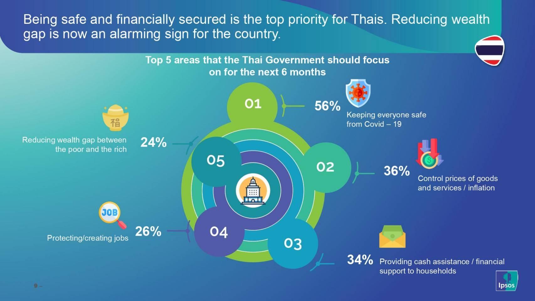 ipsos thai government