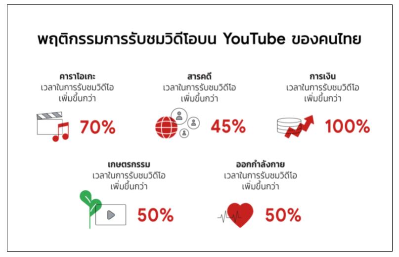 youtube thai behavior