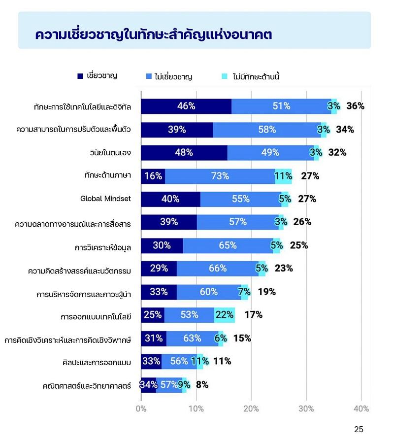 Sea Insights Thai Digital Generation Survey 2021_P.25