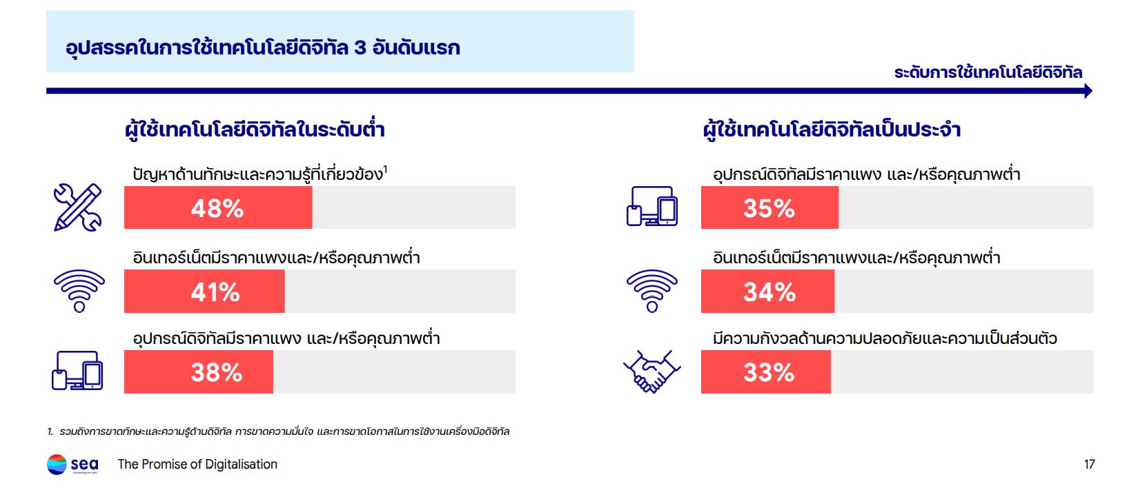 sea insight thai digital gen 2