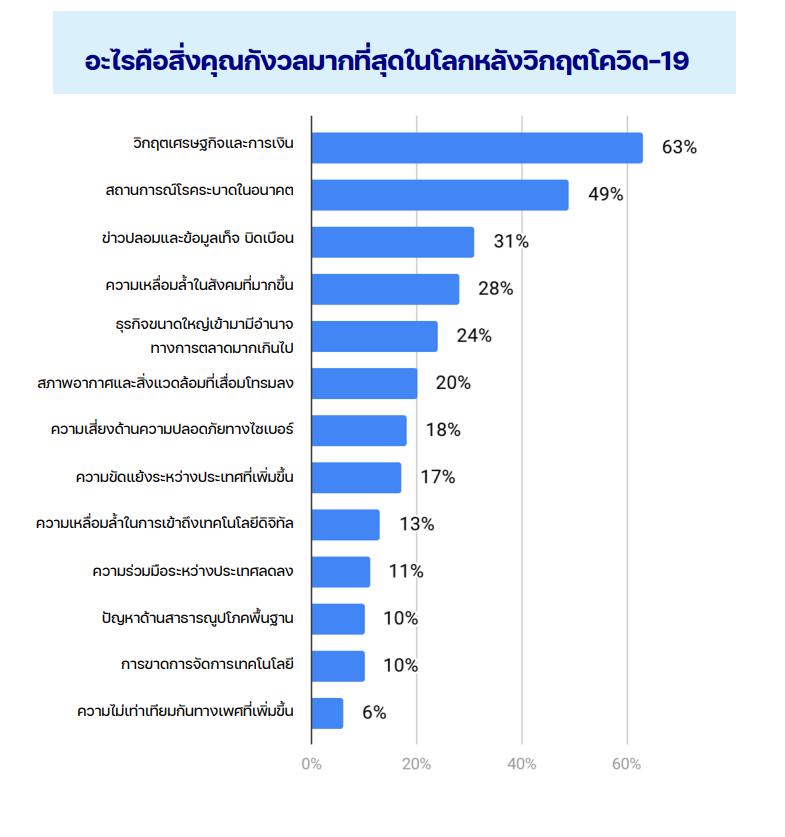 sea insight thai digital gen 3