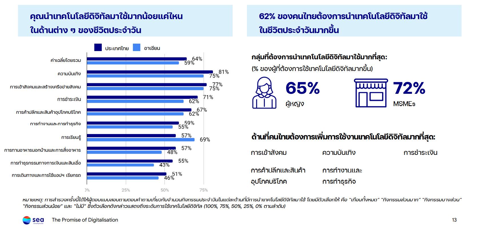 sea insight thai digital gen