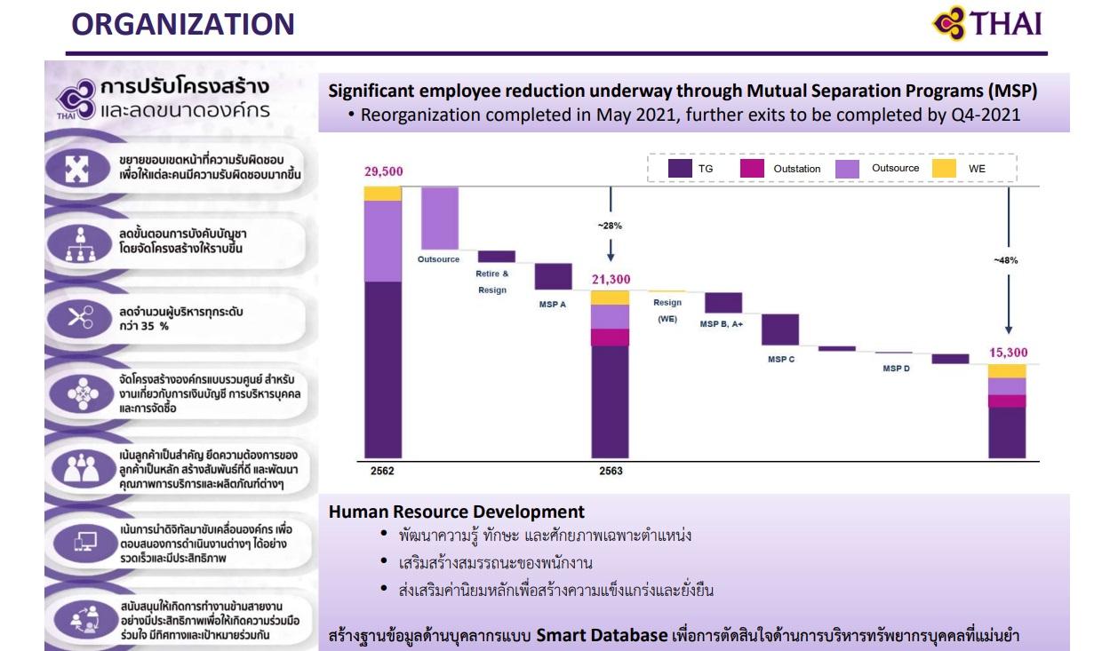 thai airway 2021